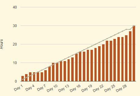 Statistiques de progression Camp NaNoWriMo d'avril 2018