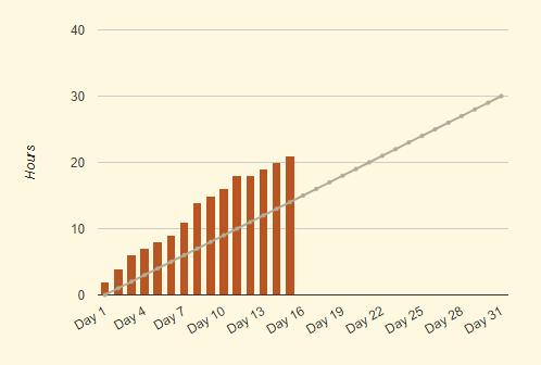 Statistiques de mon Camp NaNo de juillet à mi-parcours