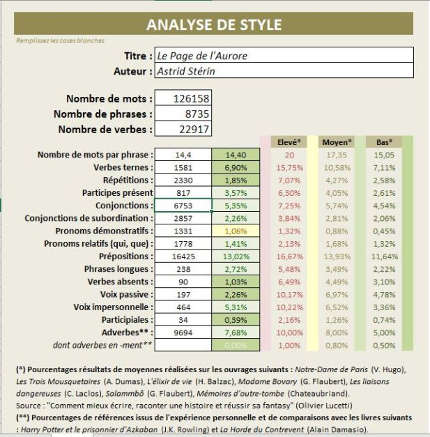 Analyse statistique de style pour Le Page de L'Aurore
