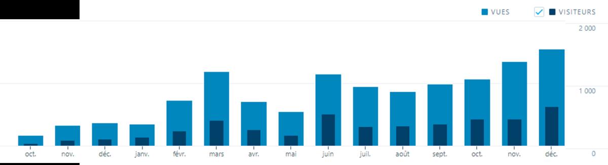 Statistiques de mon blog depuis sa création
