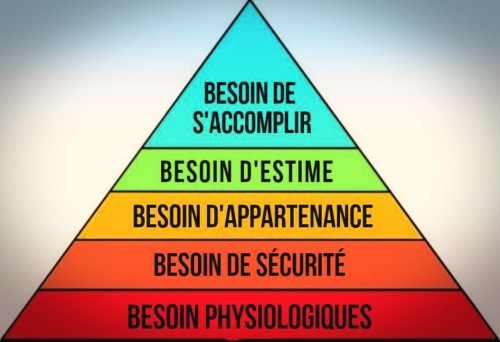 Pyramide de Maslow des besoins humains