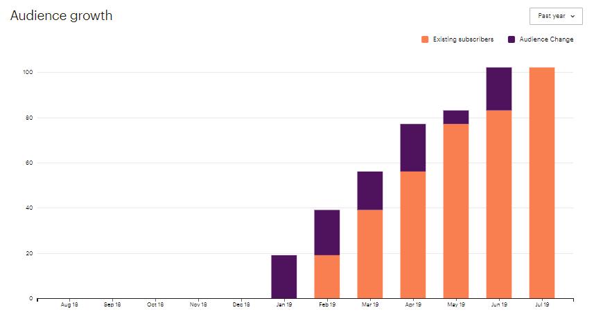 MailChimp - croissance de ma liste d'abonnés